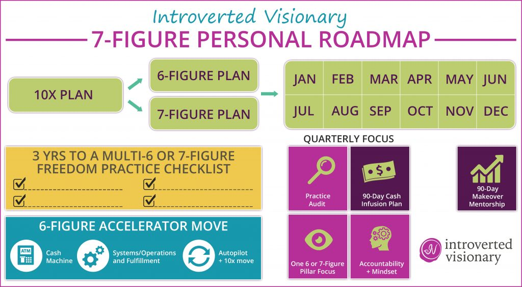 7-Figure Personal Roadmap-Purple