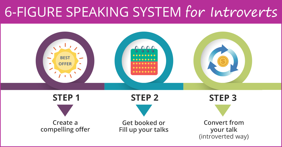 6-Figure Speaking System for Introverts-3 Steps