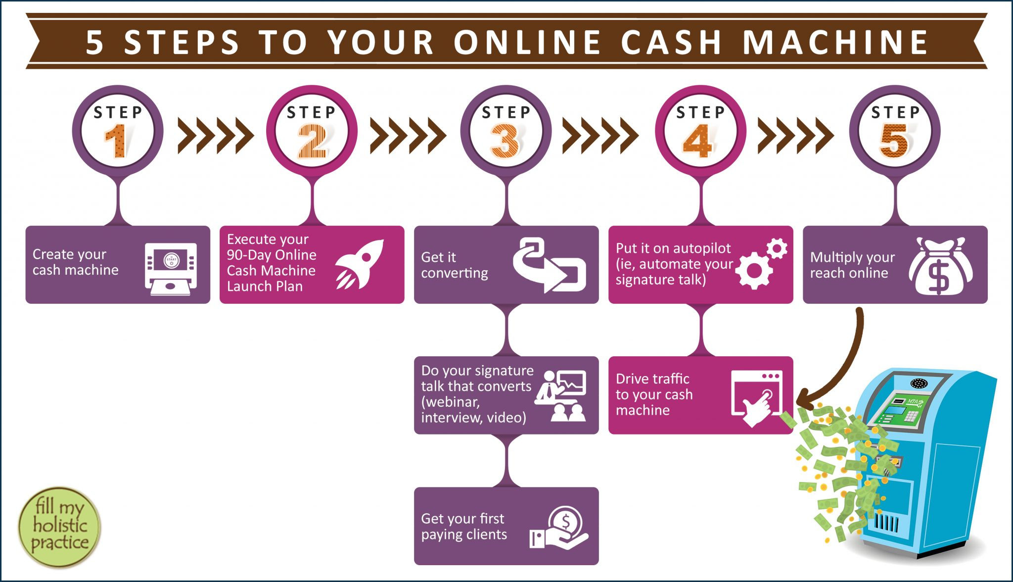 5 Steps to Online Cash Machine-Visual Framework